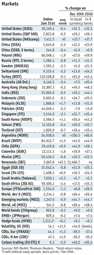 Stock Markets Emerging Markets, January 31