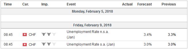 Economic Events: Switzerland, Week February 05
