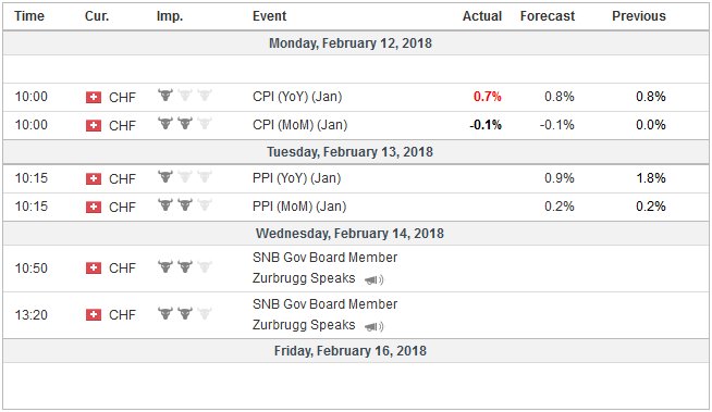 Economic Events: Switzerland, Week February 12