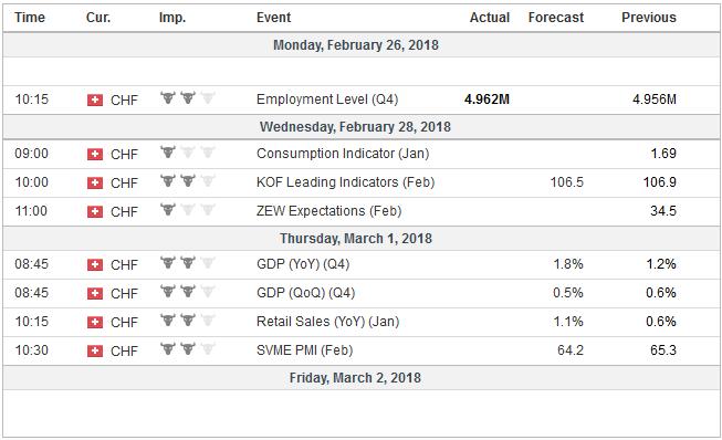 Economic Events: Switzerland, Week February 26