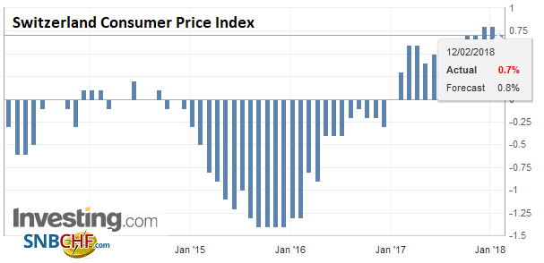 Switzerland Consumer Price Index (CPI) YoY, Jan 2018