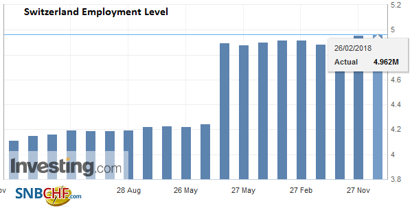 Switzerland Employment Level Q4 2017
