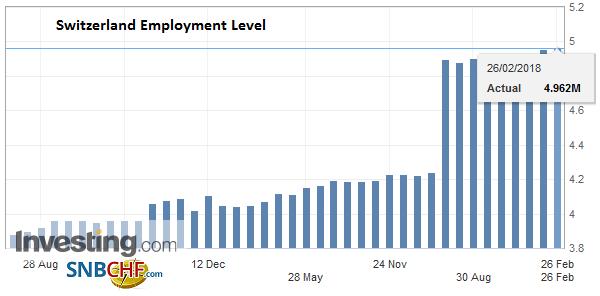 Switzerland Employment Level 2008 - Q4/2017
