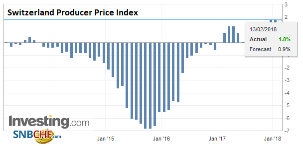 Switzerland Producer Price Index (PPI) YoY, Jan 2018