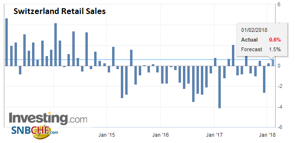 Switzerland Retail Sales YoY, December 2017