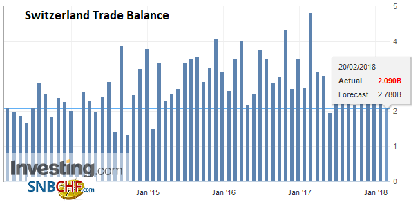 Switzerland Trade Balance, Jan 2018