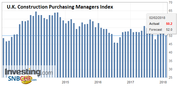 U.K. Construction Purchasing Managers Index (PMI), Jan 2018