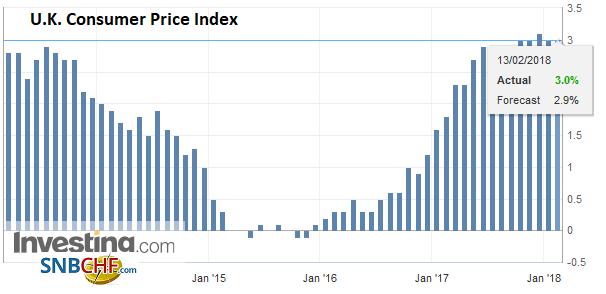 U.K. Consumer Price Index (CPI) YoY, Jan 2018