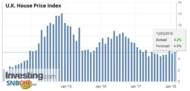 U.K. House Price Index YoY, Jan 2018