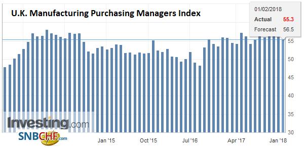 U.K. Manufacturing Purchasing Managers Index (PMI), Jan 2018