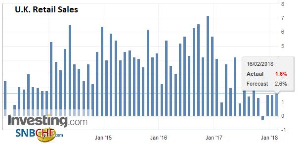U.K. Retail Sales YoY, Jan 2018