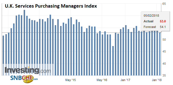 U.K. Services Purchasing Managers Index (PMI), Jan 2018