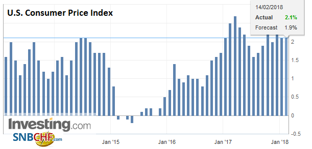 U.S. Consumer Price Index (CPI) YoY, Jan 2018