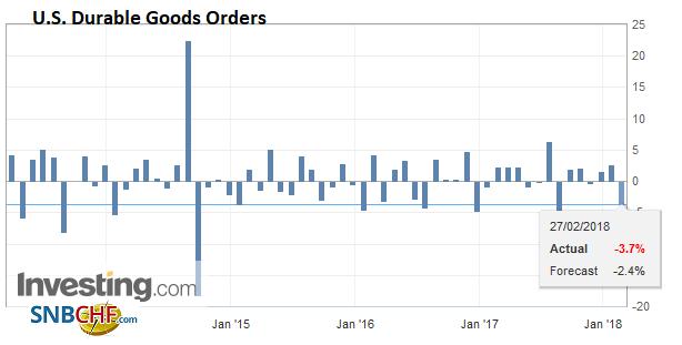 U.S. Durable Goods Orders, Mar 2013 - Feb 2018