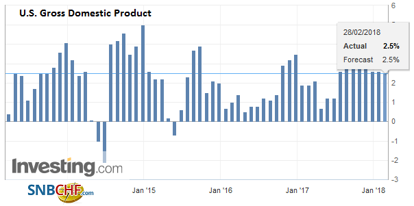 U.S. Gross Domestic Product (GDP) Q4 2017, Mar 2013 - Feb 2018
