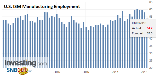 U.S. ISM Manufacturing Employment, Jan 2018