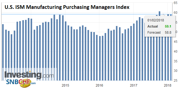 U.S. ISM Manufacturing Purchasing Managers Index (PMI), Jan 2018