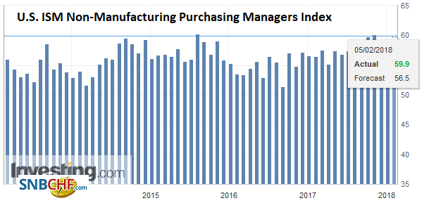 U.S. ISM Non-Manufacturing Purchasing Managers Index (PMI), Jan 2018