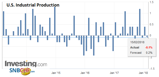 U.S. Industrial Production, Jan 2018