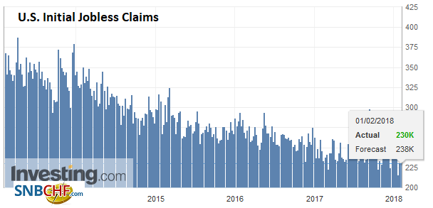 U.S. Initial Jobless Claims, February 1