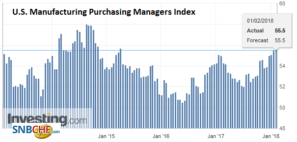 U.S. Manufacturing Purchasing Managers Index (PMI), Feb 2018