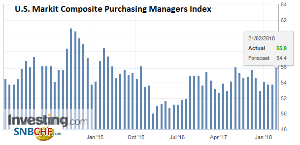U.S. Markit Composite Purchasing Managers Index (PMI), Feb 2018