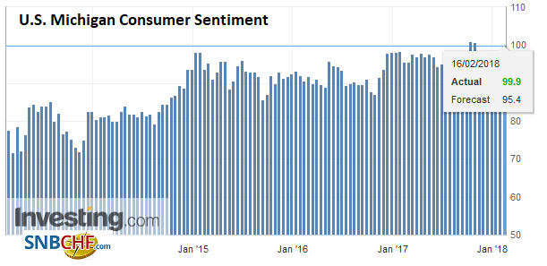 U.S. Michigan Consumer Sentiment, Feb 2018