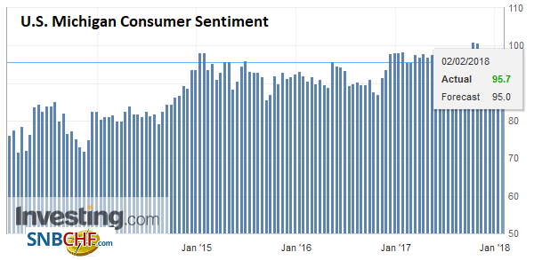 U.S. Michigan Consumer Sentiment, Feb 2018