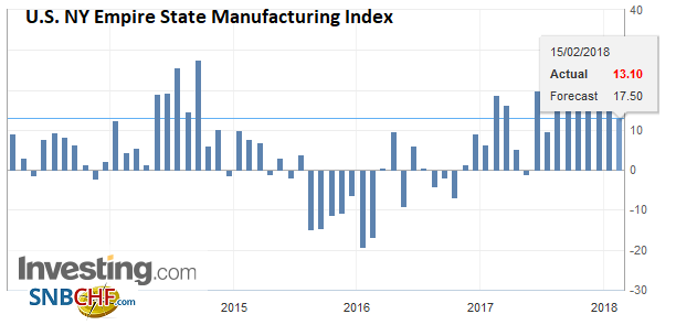 U.S. NY Empire State Manufacturing Index, Feb 2018