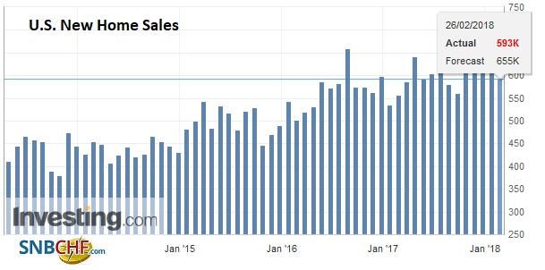 U.S. New Home Sales, Jan 2014 - Jan 2018