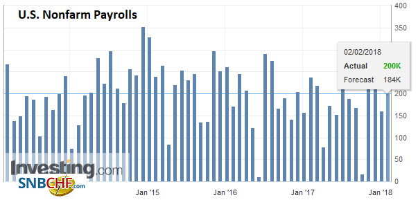U.S. Nonfarm Payrolls, Jan 2018