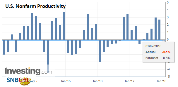 U.S. Nonfarm Productivity QoQ, Q4 2017