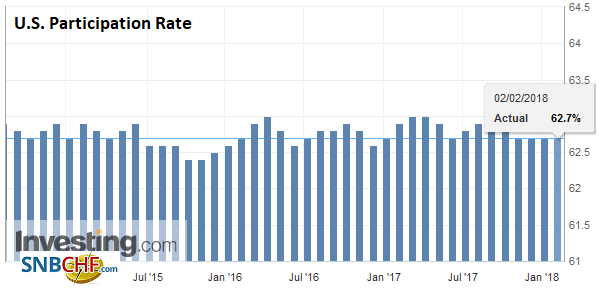 U.S. Participation Rate, Jan 2018