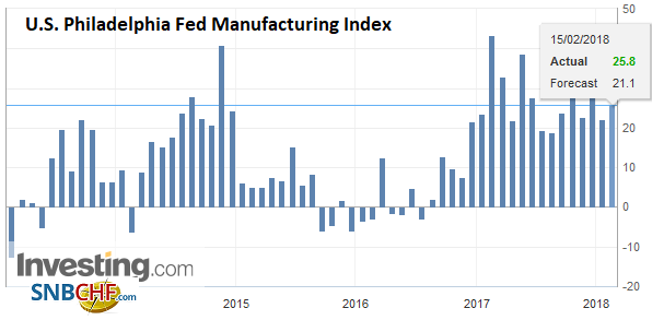 U.S. Philadelphia Fed Manufacturing Index, Feb 2018