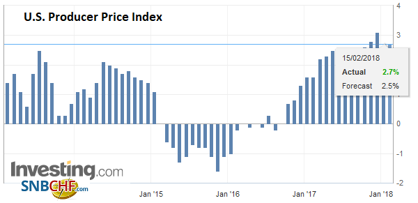 U.S. Producer Price Index (PPI) YoY, Jan 2018