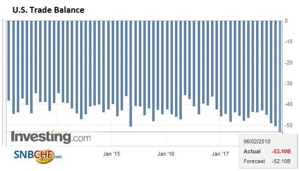 U.S. Trade Balance, Dec 2017