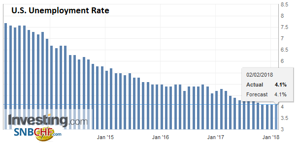 U.S. Unemployment Rate, Jan 2018
