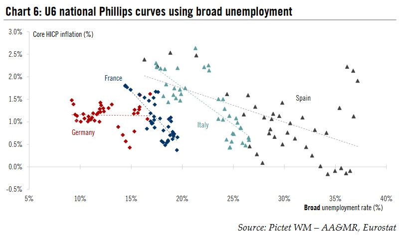 U6 national Phillips curves using broad unemployment