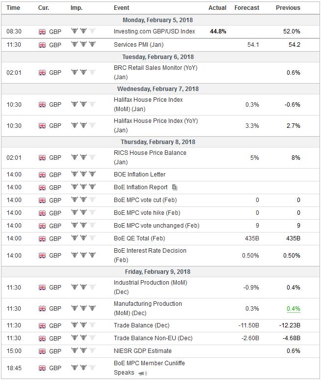Economic Events: United Kingdom, Week February 05