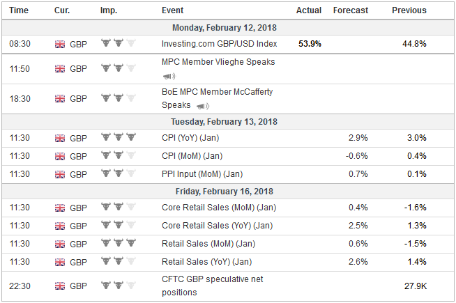 Economic Events: United Kingdom, Week February 12