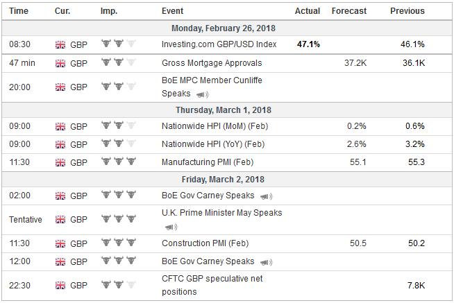 Economic Events: United Kingdom, Week February 26