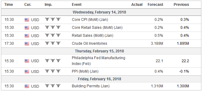 Economic Events: United States, Week February 12
