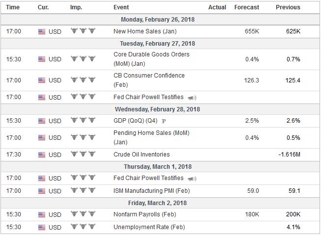 Economic Events: United States, Week February 26