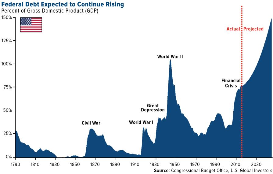 Federal Debt Expected Rising, 1790 - 2030