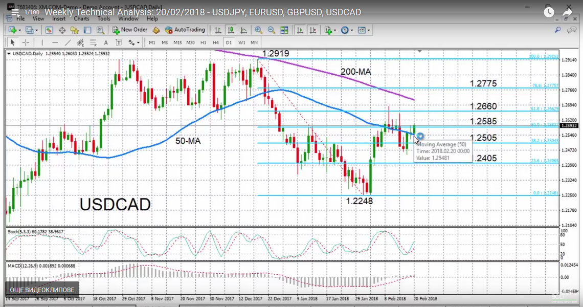 USD/CAD with Technical Indicators, February 20