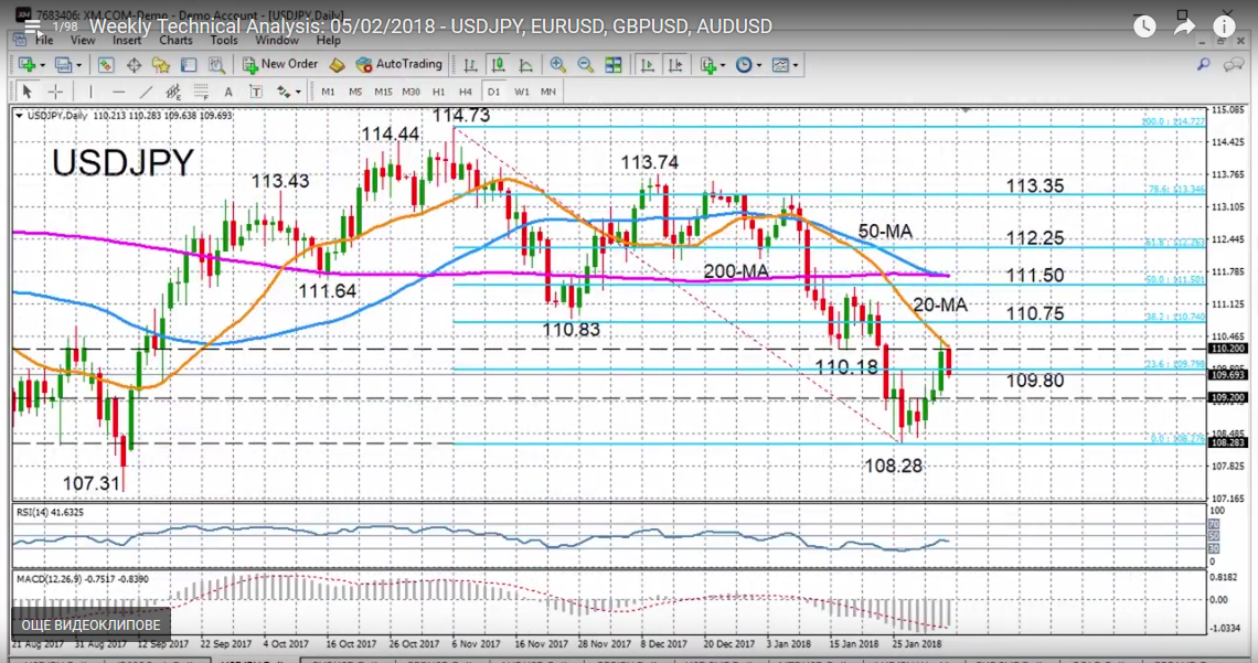 USD/JPY with Technical Indicators, February 05