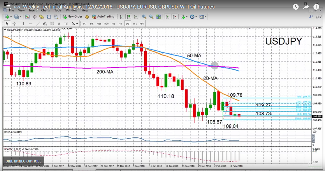USD/JPY with Technical Indicators, February 12