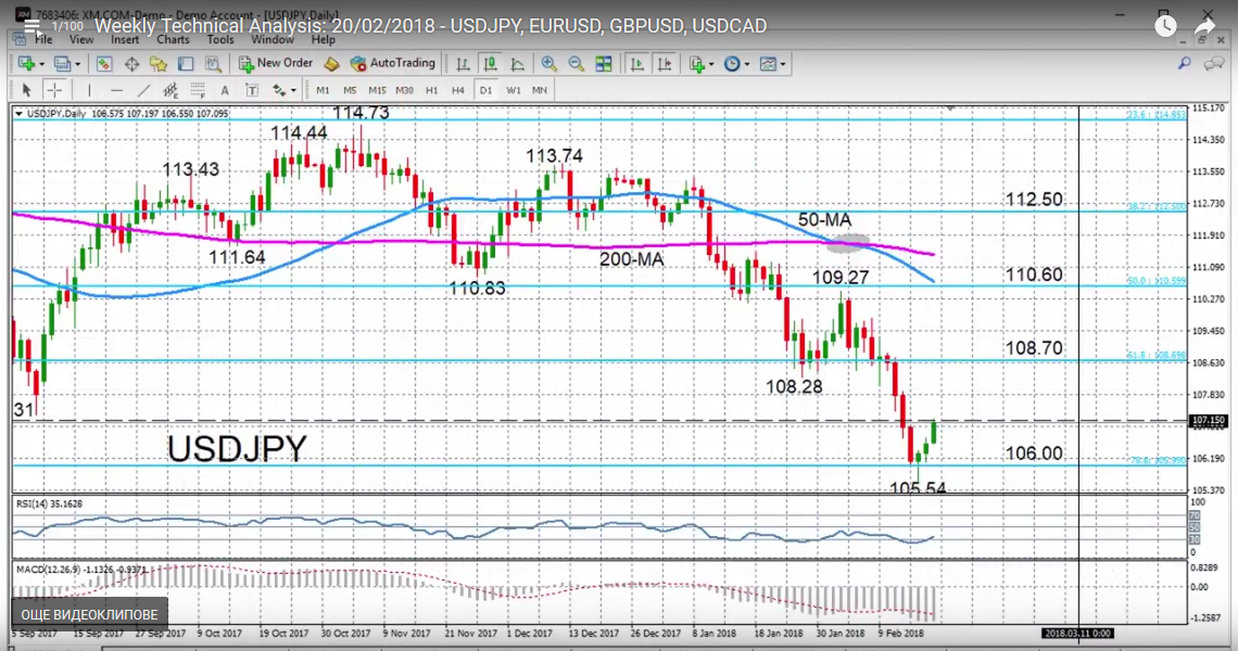 USD/JPY with Technical Indicators, February 20