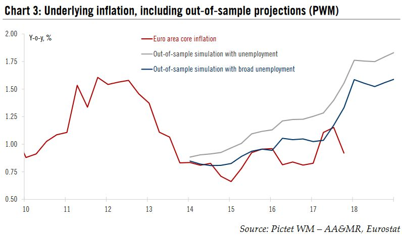 Underlying inflation, including out -of-sample projections, 2010 - 2018