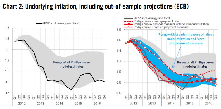 Underlying inflation, including out -of-sample projections, 2012 - 2016